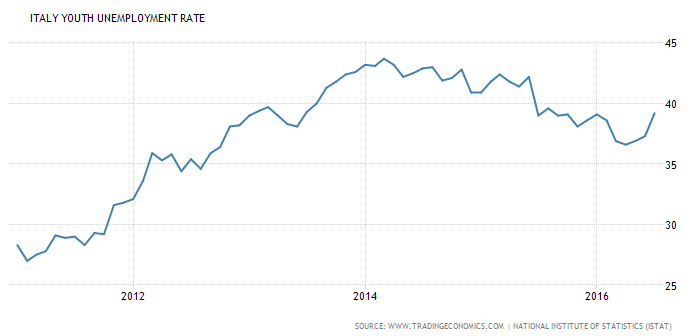 Italy Youth Unemployment Rate via Trading Economics