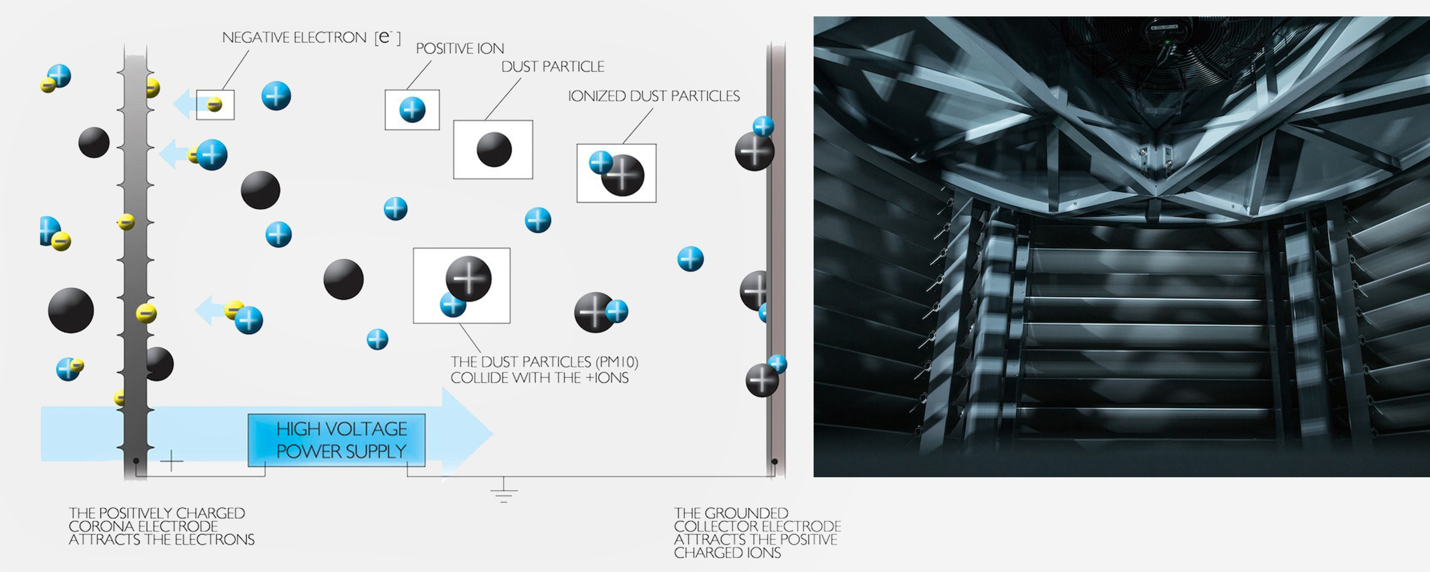 Diagram of principle ion smog machine and a look inside the Smog Free Tower| Courtesy of Studio Roosegaarde